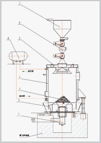 cg1q-1-c单段式煤气发生炉结构图(单路液压加煤)